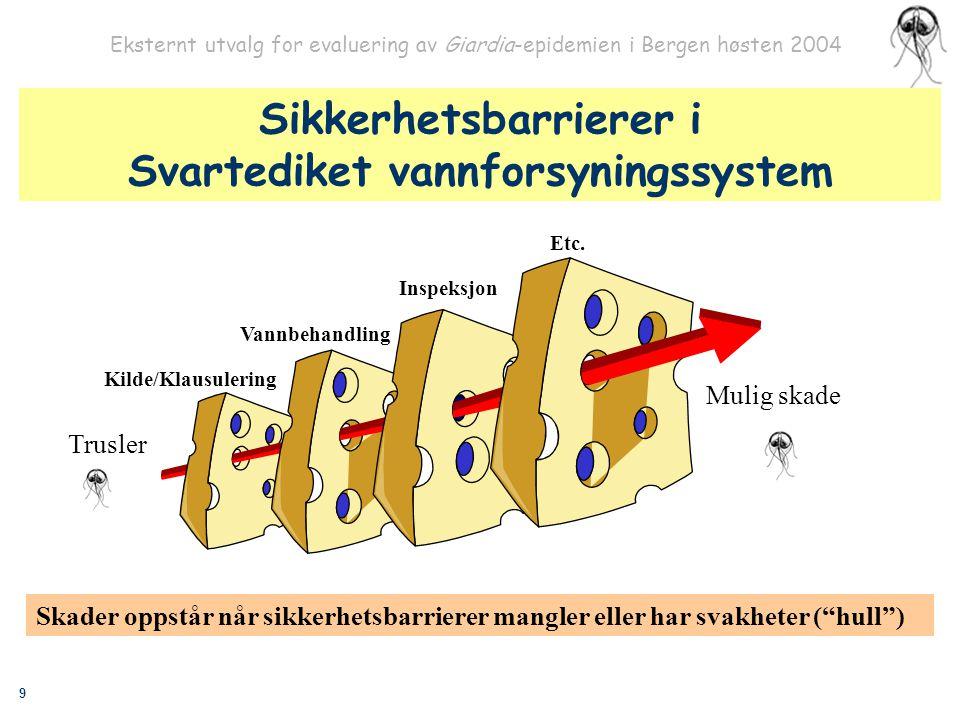 9 Eksternt utvalg for evaluering av Giardia-epidemien i Bergen høsten 2004 Trusler Mulig skade Sikkerhetsbarrierer i Svartediket vannforsyningssystem