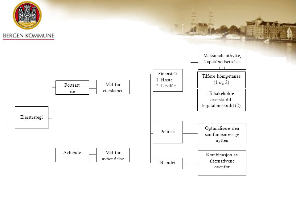 Eierstrategi Fortsatt eie Avhende Maksimalt utbytte, kapitalnedsettelse (1) Tilføre kompetanse (1 og 2) Tilbakeholde overskudd- kapitalinnskudd (2) Op