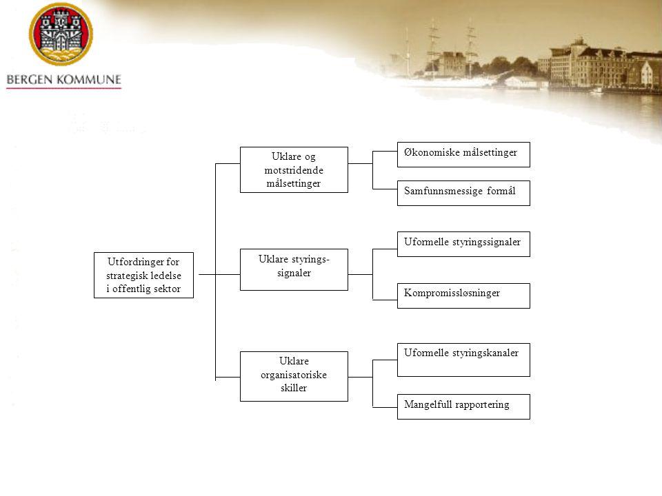Utfordringer for strategisk ledelse i offentlig sektor Uklare og motstridende målsettinger Uklare styrings- signaler Uklare organisatoriske skiller Øk