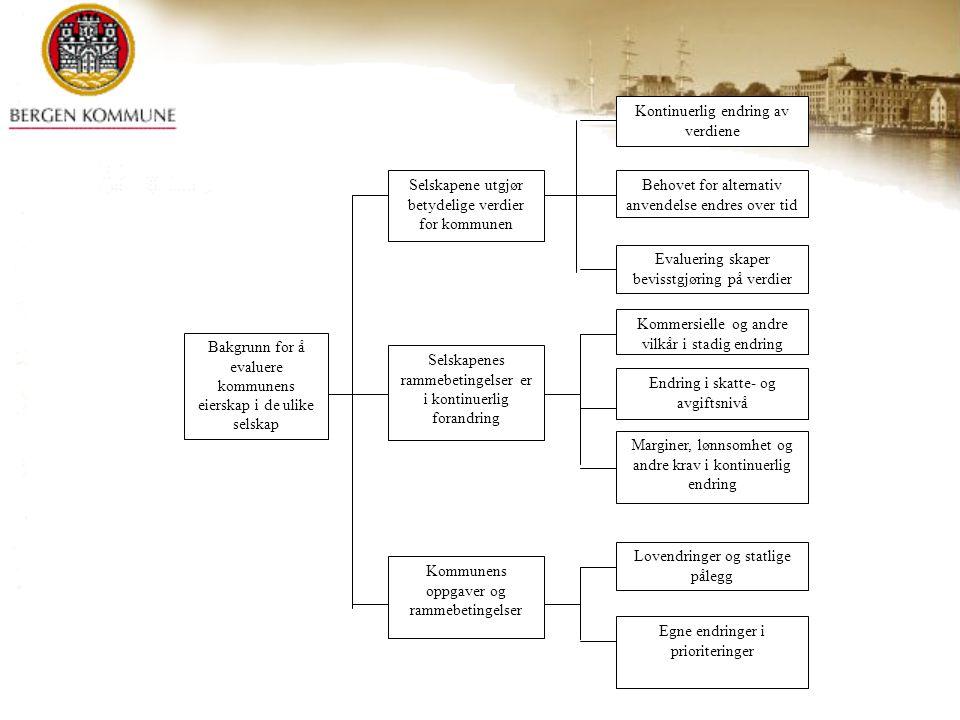 Bakgrunn for å evaluere kommunens eierskap i de ulike selskap Selskapene utgjør betydelige verdier for kommunen Selskapenes rammebetingelser er i kont