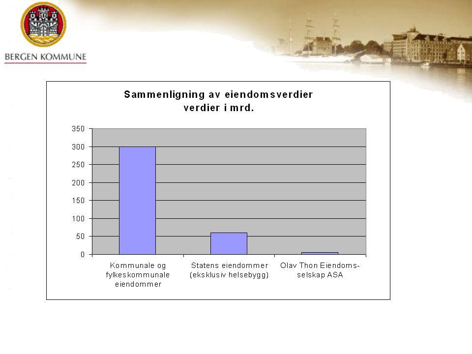 Bergen kommune har en stor portefølje av selskaper 27 aksjeselskaper 8 arbeidsmarkedstiltaksbedrifter (AS) 9 kommunale foretak 2 andelslag 1 interkommunalt samarbeidsorgan