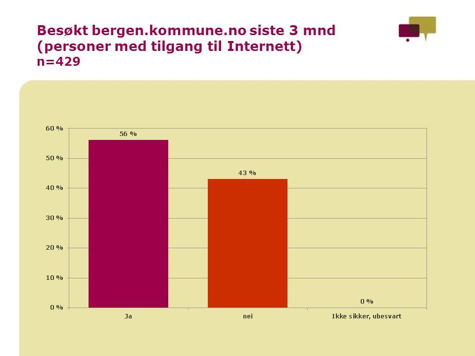 Besøkt bergen.kommune.no siste 3 mnd (personer med tilgang til Internett) n=429