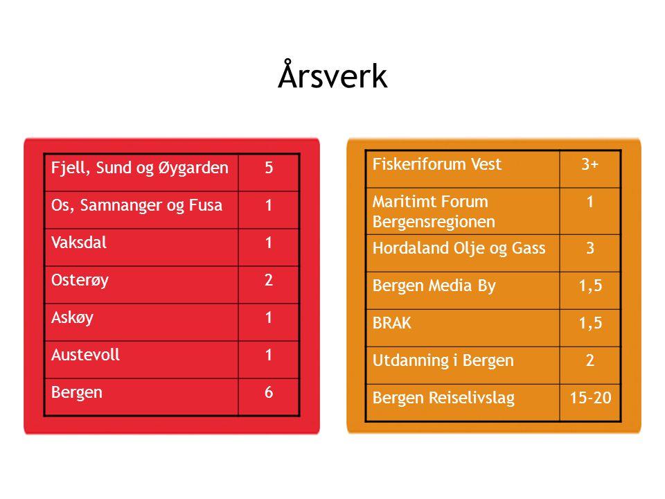 Årsverk Fjell, Sund og Øygarden5 Os, Samnanger og Fusa1 Vaksdal1 Osterøy2 Askøy1 Austevoll1 Bergen6 Fiskeriforum Vest3+ Maritimt Forum Bergensregionen