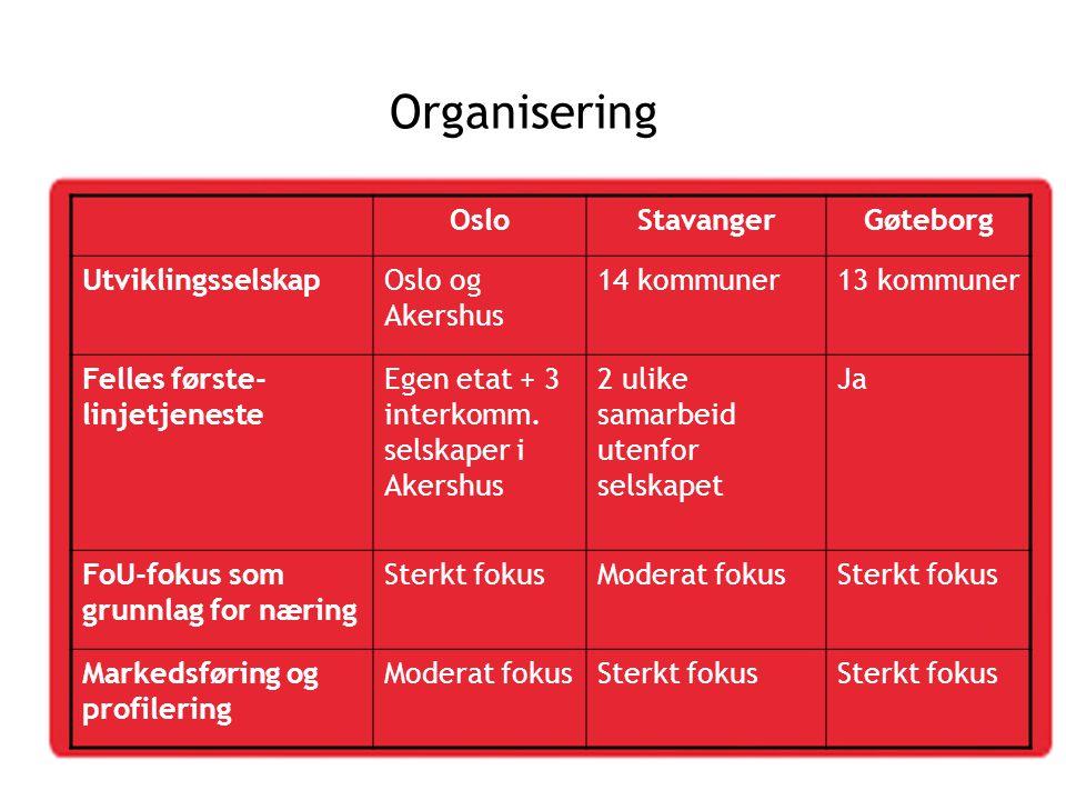 Organisering OsloStavangerGøteborg UtviklingsselskapOslo og Akershus 14 kommuner13 kommuner Felles første- linjetjeneste Egen etat + 3 interkomm. sels