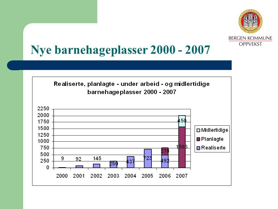 Prosentvis vekst i antall nye barnehage- plasser i perioden 2003 til 2005 ( Kostratall pr 15.
