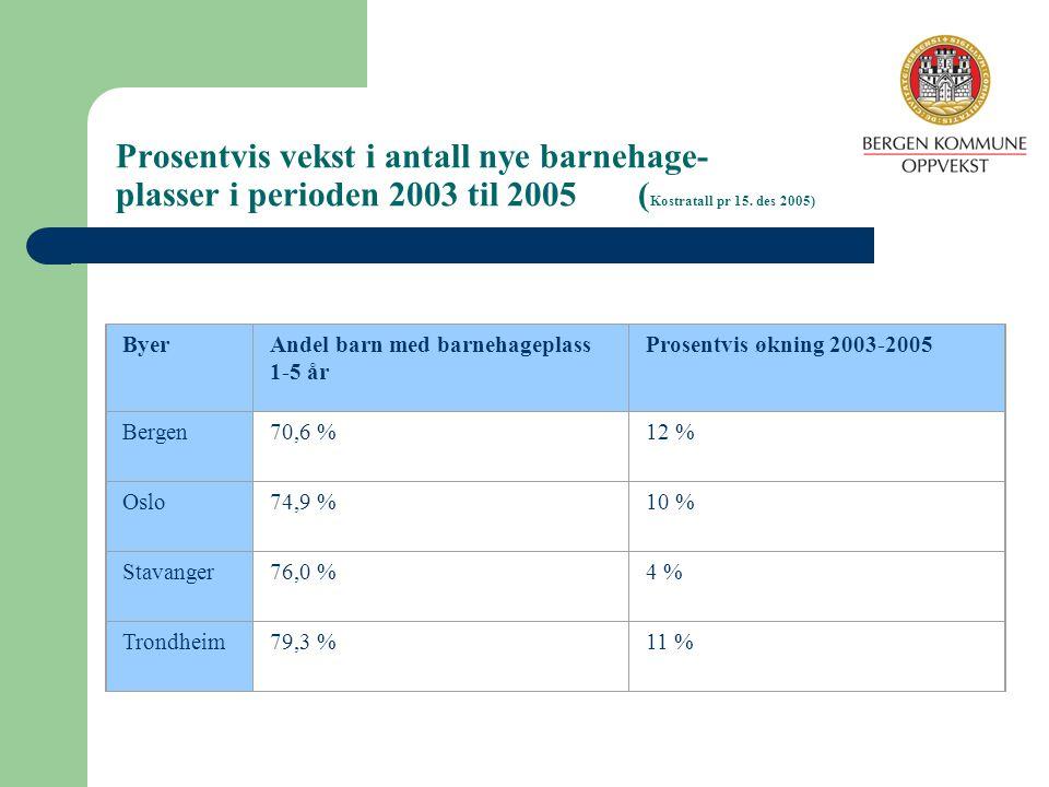 Prosentvis vekst i antall nye barnehage- plasser i perioden 2003 til 2005 ( Kostratall pr 15. des 2005) ByerAndel barn med barnehageplass 1-5 år Prose