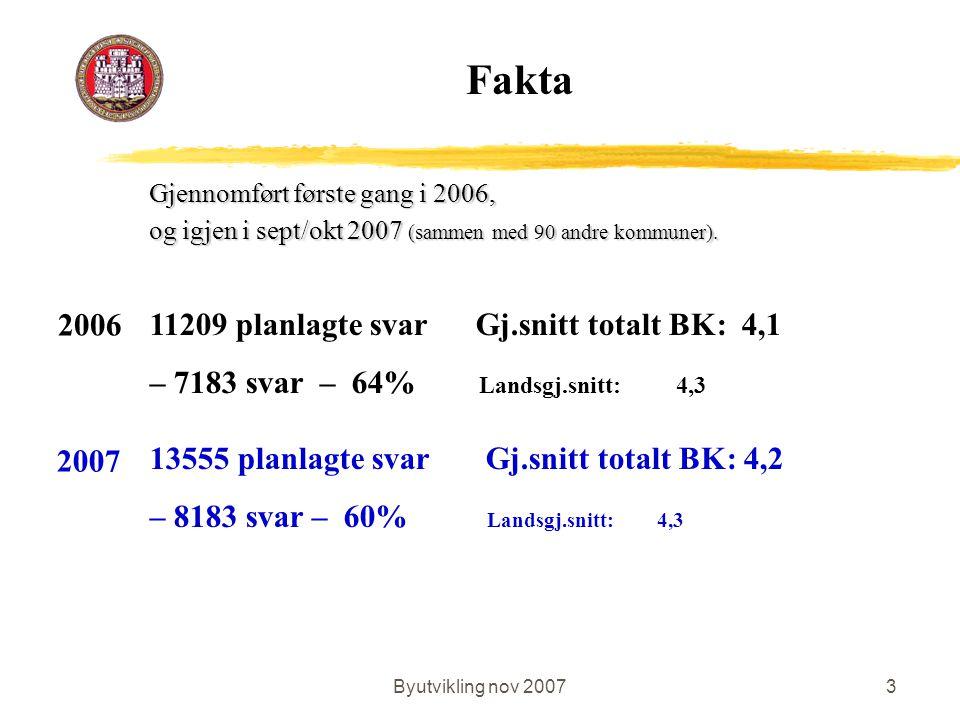 Byutvikling nov 20073 Gjennomført første gang i 2006, og igjen i sept/okt 2007 (sammen med 90 andre kommuner). 11209 planlagte svar Gj.snitt totalt BK