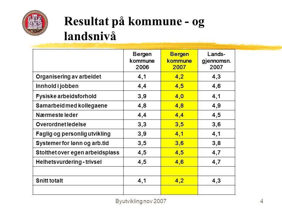 Byutvikling nov 20074 Bergen kommune 2006 Bergen kommune 2007 Lands- gjennomsn. 2007 Organisering av arbeidet 4,14,24,3 Innhold i jobben 4,44,54,6 Fys