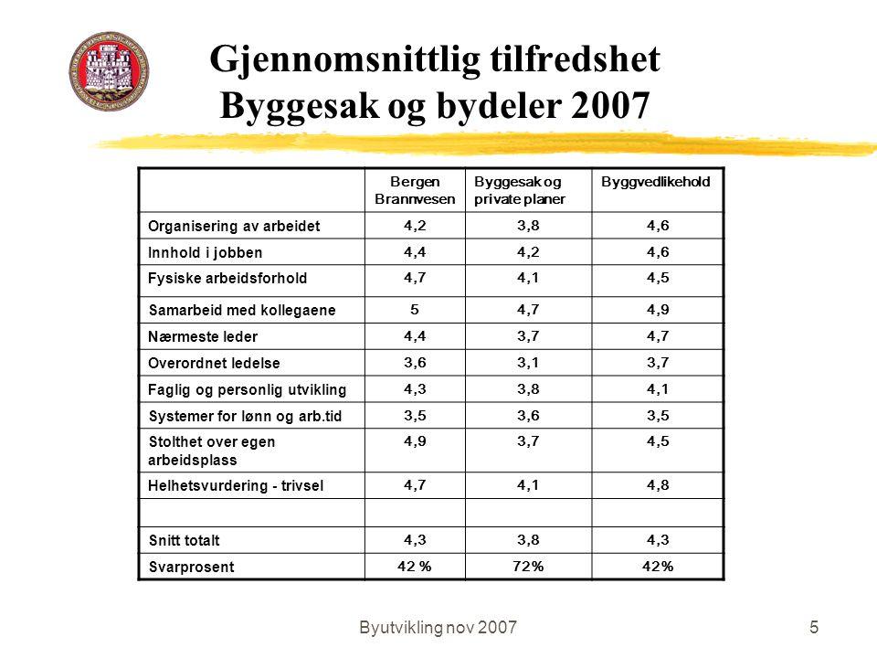 Byutvikling nov 20075 Gjennomsnittlig tilfredshet Byggesak og bydeler 2007 Bergen Brannvesen Byggesak og private planer Byggvedlikehold Organisering a