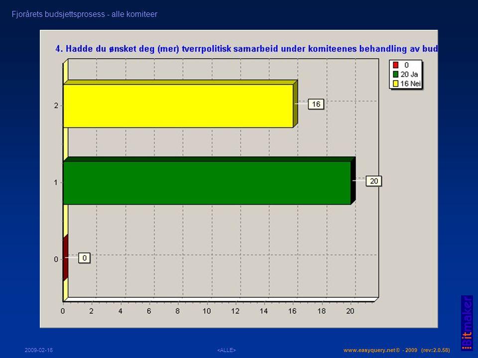 www.easyquery.net ® - 2009 (rev:2.0.58) Fjorårets budsjettsprosess - alle komiteer 2009-02-16