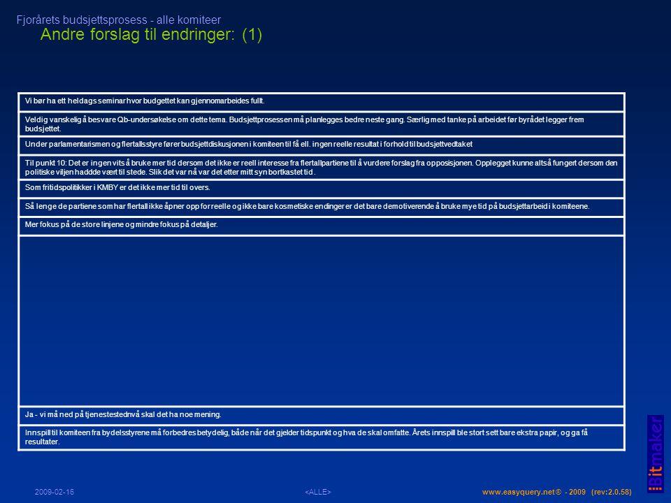 Andre forslag til endringer: (1) www.easyquery.net ® - 2009 (rev:2.0.58) Fjorårets budsjettsprosess - alle komiteer 2009-02-16 Vi bør ha ett heldags seminar hvor budgettet kan gjennomarbeides fullt.