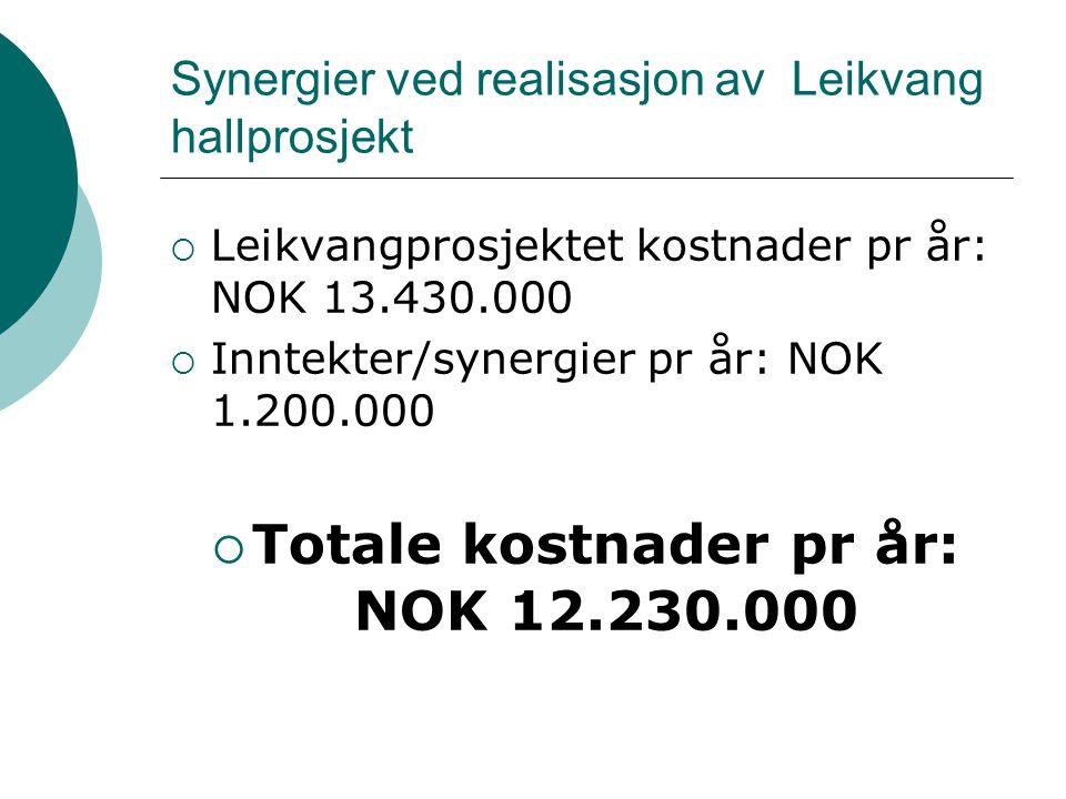 Synergier ved realisasjon av Leikvang hallprosjekt  Leikvangprosjektet kostnader pr år: NOK 13.430.000  Inntekter/synergier pr år: NOK 1.200.000  T
