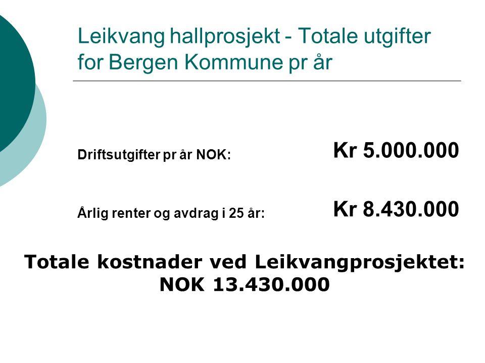 Leikvang hallprosjekt - Totale utgifter for Bergen Kommune pr år Driftsutgifter pr år NOK: Kr 5.000.000 Årlig renter og avdrag i 25 år: Kr 8.430.000 T