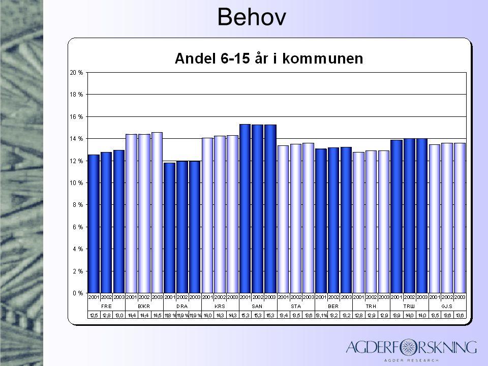 Oppsummering produktivitet Elever per årsverk har økt i alle kommuner.
