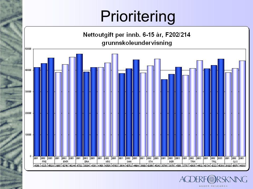 Oppsummering prioritering Alle kommuner foruten DRA har hatt en jevn økning i brutto driftsutgifter i kommunen, men andelen av netto driftsutgifter er relativt stabil.