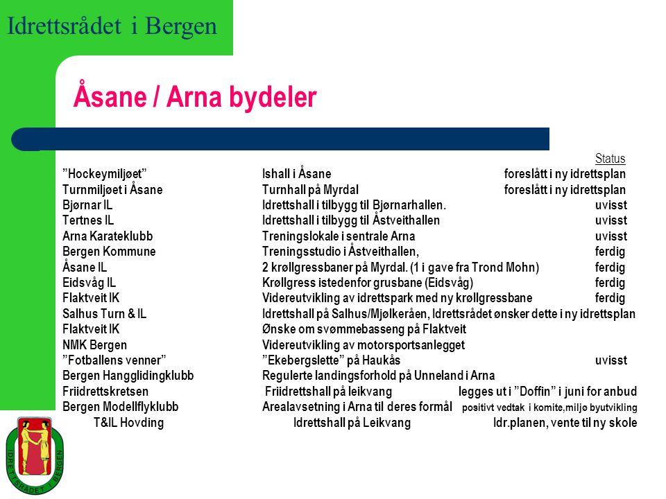 Idrettsrådet i Bergen Sentrum / Årstad bydeler status Spkl BauneUtvidet fotballbane krøllgress ved Høyskolen.uvisst Kampsportmiljøet Kampsportanlegg, erstatning for Sentralbadet.