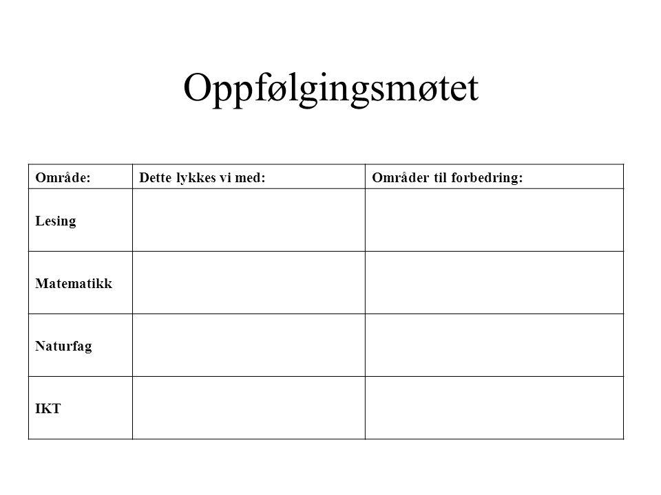 Oppfølgingsmøtet Område:Dette lykkes vi med:Områder til forbedring: Lesing Leseplan med tydelige mål fra LK-06.