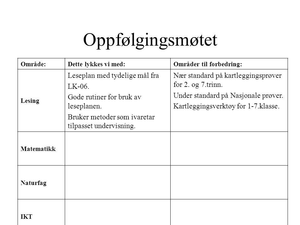 Oppfølgingsmøtet Område:Dette lykkes vi med:Områder til forbedring: Lesing Leseplan med tydelige mål fra LK-06. Gode rutiner for bruk av leseplanen. B