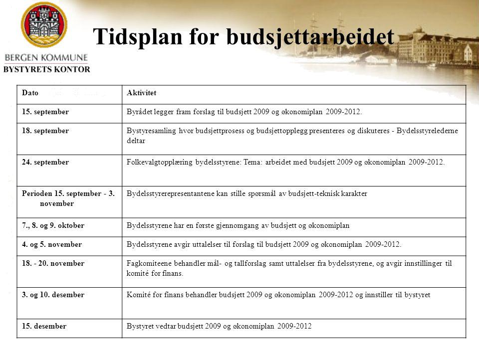 Tidsplan for budsjettarbeidet DatoAktivitet 15.