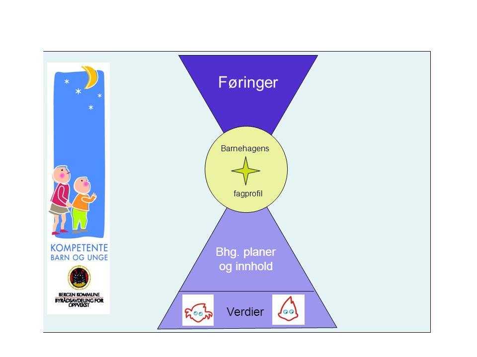 Føringer Bhg. planer og innhold Barnehagens fagprofil Verdier