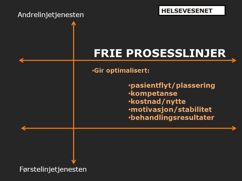 Andrelinjetjenesten Førstelinjetjenesten FRIE PROSESSLINJER Gir optimalisert: pasientflyt/plassering kompetanse kostnad/nytte motivasjon/stabilitet be