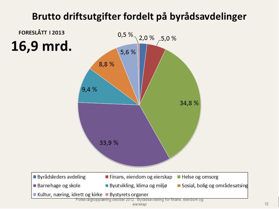 Byrådets prioriteringer 12 Folkevalgtopplæring oktober 2012. Byrådsavdeling for finans, eiendom og eierskap