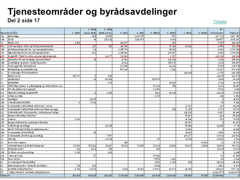39 Tjenesteområder og byrådsavdelinger Del 2 side 17 Folkevalgtopplæring oktober 2012. Byrådsavdeling for finans, eiendom og eierskap Tilbake