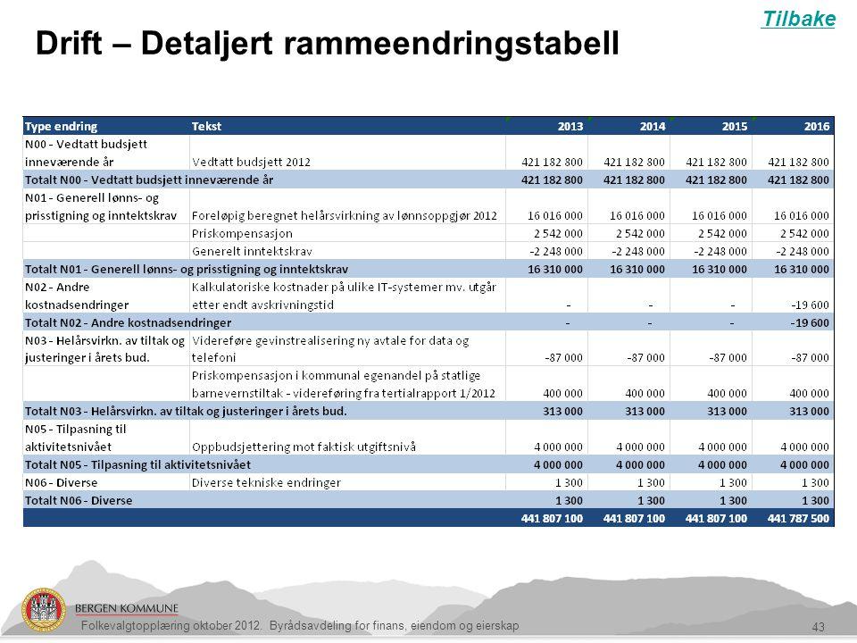43 Drift – Detaljert rammeendringstabell Folkevalgtopplæring oktober 2012. Byrådsavdeling for finans, eiendom og eierskap Tilbake