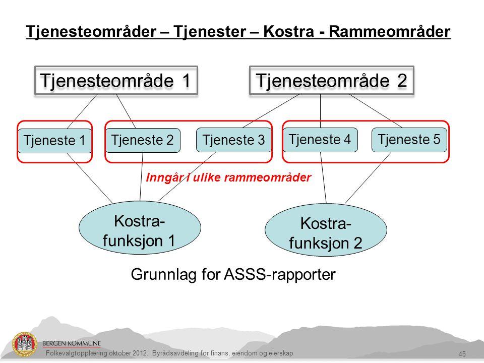 Tjenesteområder – Tjenester – Kostra - Rammeområder 45 Folkevalgtopplæring oktober 2012. Byrådsavdeling for finans, eiendom og eierskap Tjenesteområde