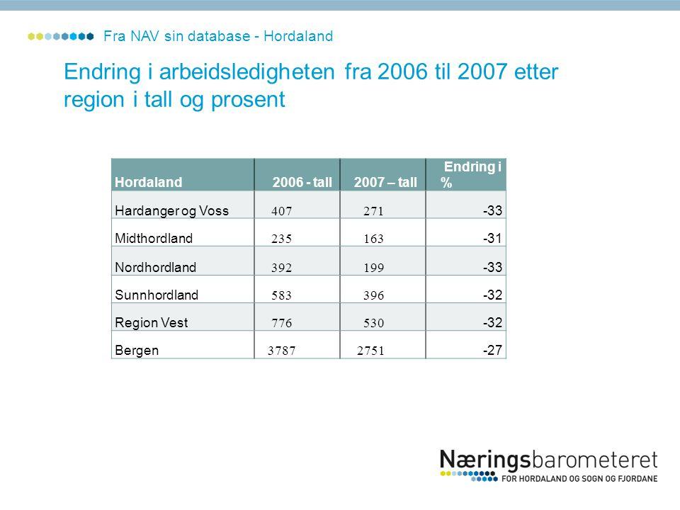 Fra NAV sin database - Hordaland Endring i arbeidsledigheten fra 2006 til 2007 etter region i tall og prosent Hordaland 2006 - tall 2007 – tall Endrin