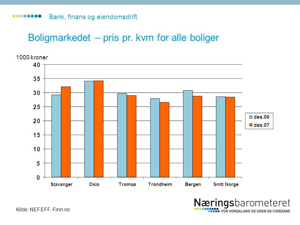 Boligmarkedet – pris pr. kvm for alle boliger 1000 kroner Kilde: NEF.EFF, Finn.no Bank, finans og eiendomsdrift