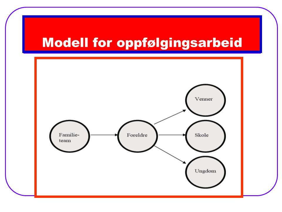 Modell for oppfølgingsarbeid