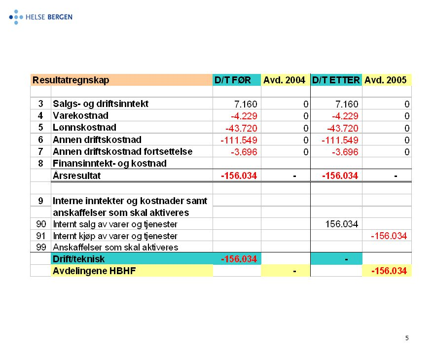 6 Prisprinsipp - Markedspris - Markedspris-tilnærming ved forhandlede priser - Kostnadsbasert pris - Kostnadsoverveltning (kostnadsbasert pris)