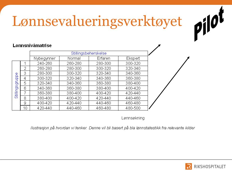 Lønnsevalueringsverktøyet
