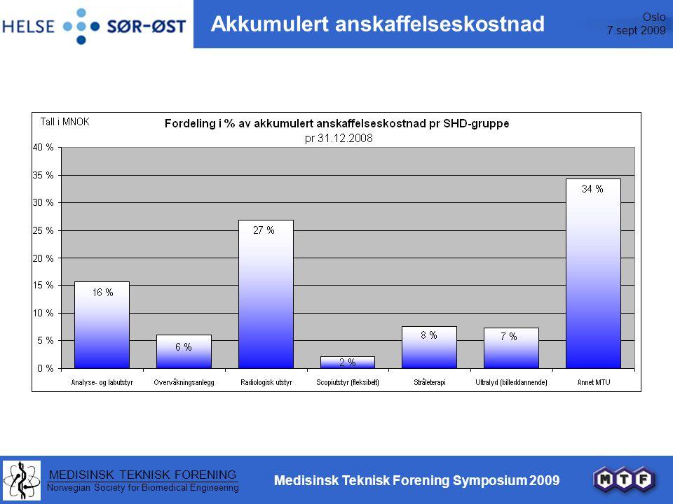 Oslo 7.sept 2009 MEDISINSK TEKNISK FORENING Norwegian Society for Biomedical Engineering Medisinsk Teknisk Forening Symposium 2009 Akkumulert anskaffelseskostnad