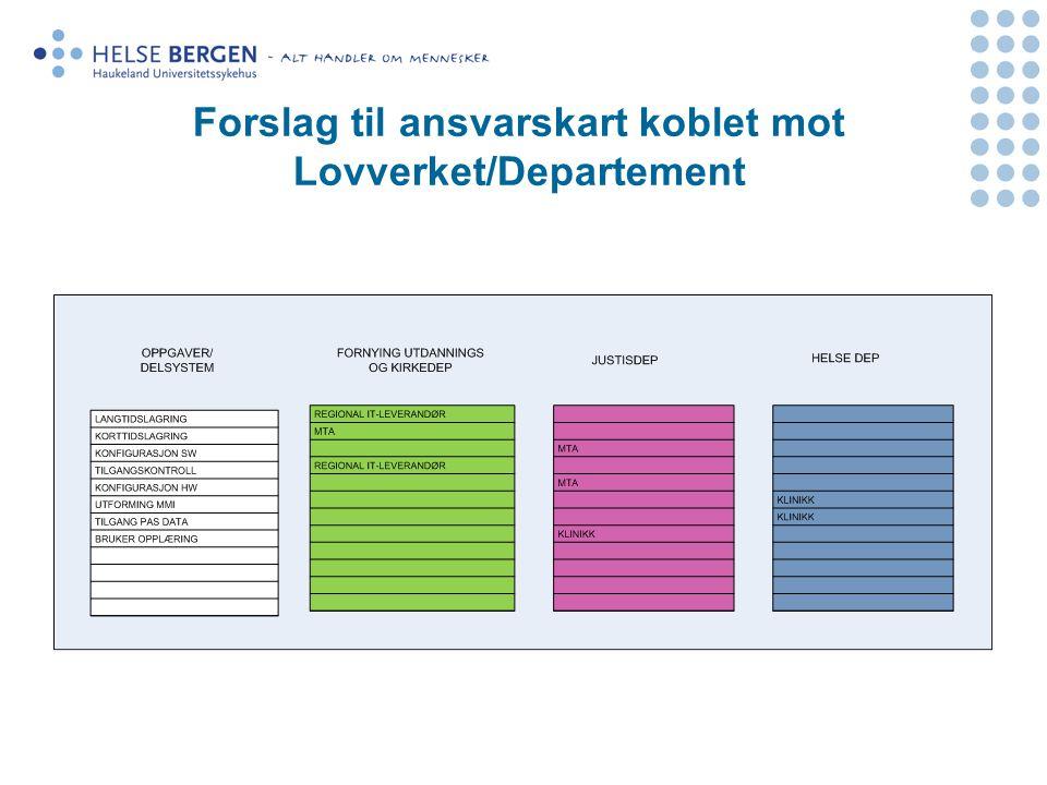 Forslag til ansvarskart koblet mot Lovverket/Departement