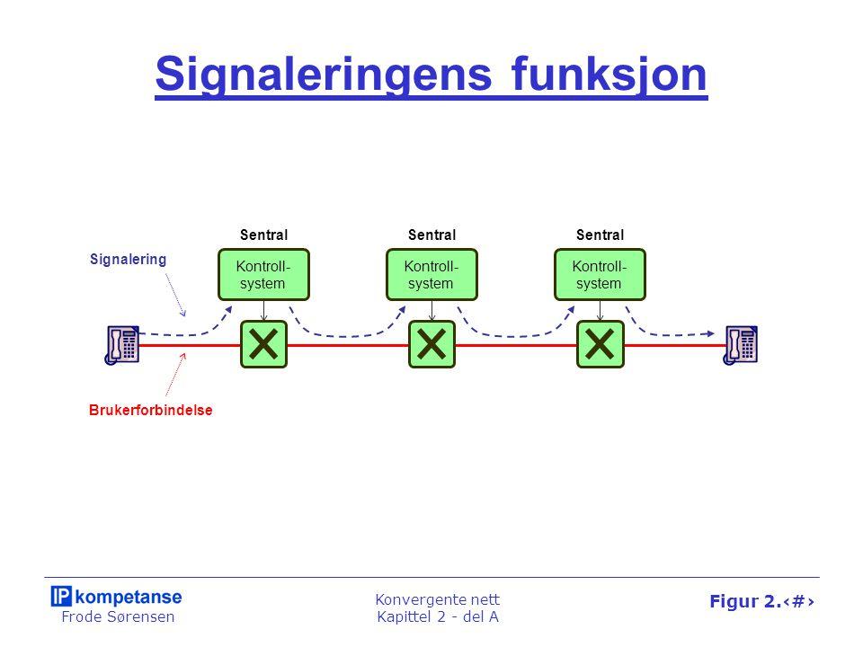 Frode Sørensen Konvergente nett Kapittel 2 - del A Figur 2.1 Signaleringens funksjon Kontroll- system Sentral Kontroll- system Sentral Kontroll- system Sentral Signalering Brukerforbindelse