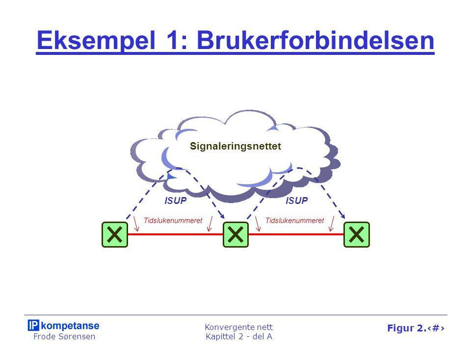Frode Sørensen Konvergente nett Kapittel 2 - del A Figur 2.10 Eksempel 1: Brukerforbindelsen ISUP Signaleringsnettet Tidslukenummeret