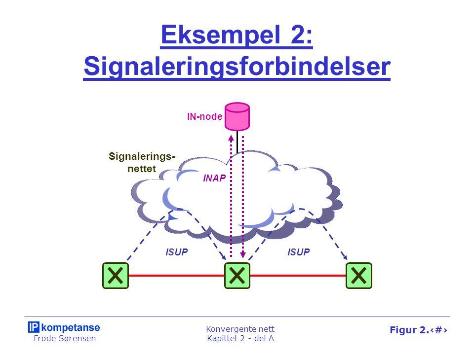 Frode Sørensen Konvergente nett Kapittel 2 - del A Figur 2.11 Eksempel 2: Signaleringsforbindelser Signalerings- nettet ISUP INAP IN-node