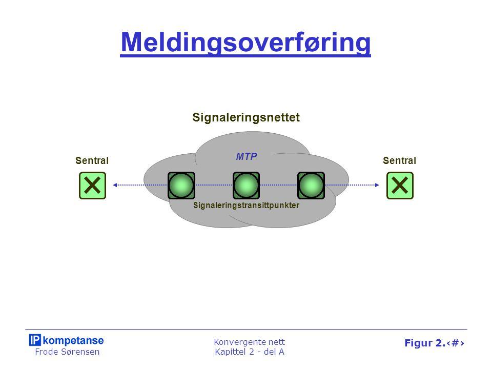 Frode Sørensen Konvergente nett Kapittel 2 - del A Figur 2.13 Meldingsoverføring Sentral MTP Signaleringsnettet Signaleringstransittpunkter