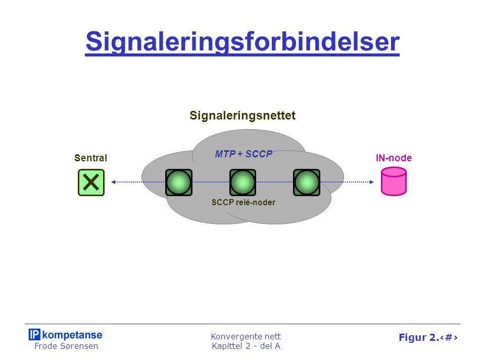 Frode Sørensen Konvergente nett Kapittel 2 - del A Figur 2.14 MTP + SCCP Signaleringsforbindelser Signaleringsnettet SentralIN-node SCCP relé-noder