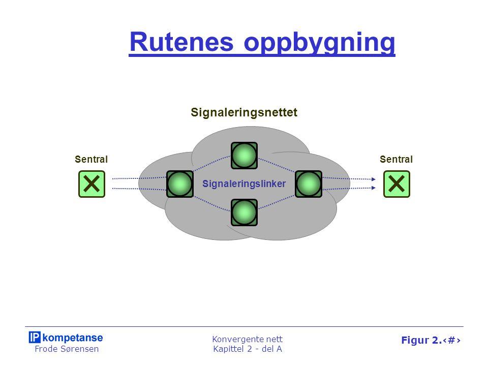 Frode Sørensen Konvergente nett Kapittel 2 - del A Figur 2.17 Rutenes oppbygning Signaleringsnettet Sentral Signaleringslinker