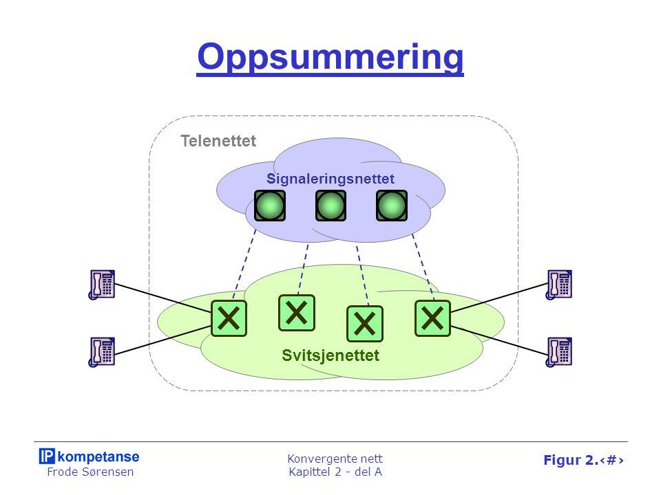 Frode Sørensen Konvergente nett Kapittel 2 - del A Figur 2.18 Oppsummering Svitsjenettet Signaleringsnettet Telenettet