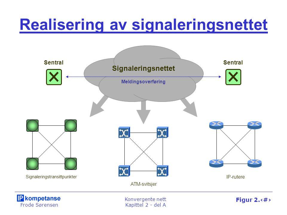 Frode Sørensen Konvergente nett Kapittel 2 - del A Figur 2.19 Sentral Signaleringsnettet Realisering av signaleringsnettet Signaleringstransittpunkter ATM-svitsjer IP-rutere Meldingsoverføring