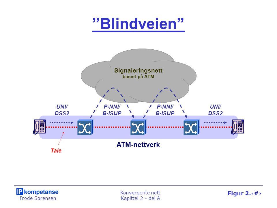 Frode Sørensen Konvergente nett Kapittel 2 - del A Figur 2.20 Blindveien ATM-nettverk Signaleringsnett basert på ATM UNI/ DSS2 P-NNI/ B-ISUP UNI/ DSS2 Tale