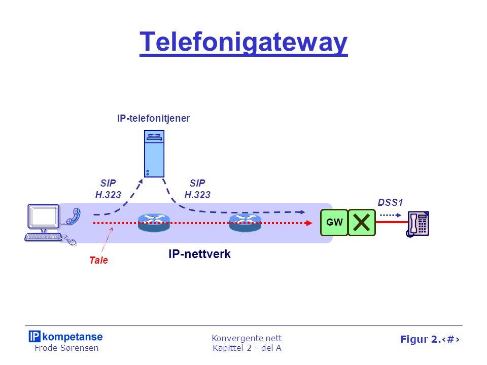 Frode Sørensen Konvergente nett Kapittel 2 - del A Figur 2.22 Telefonigateway SIP H.323 IP-telefonitjener IP-nettverk DSS1 GW SIP H.323 Tale