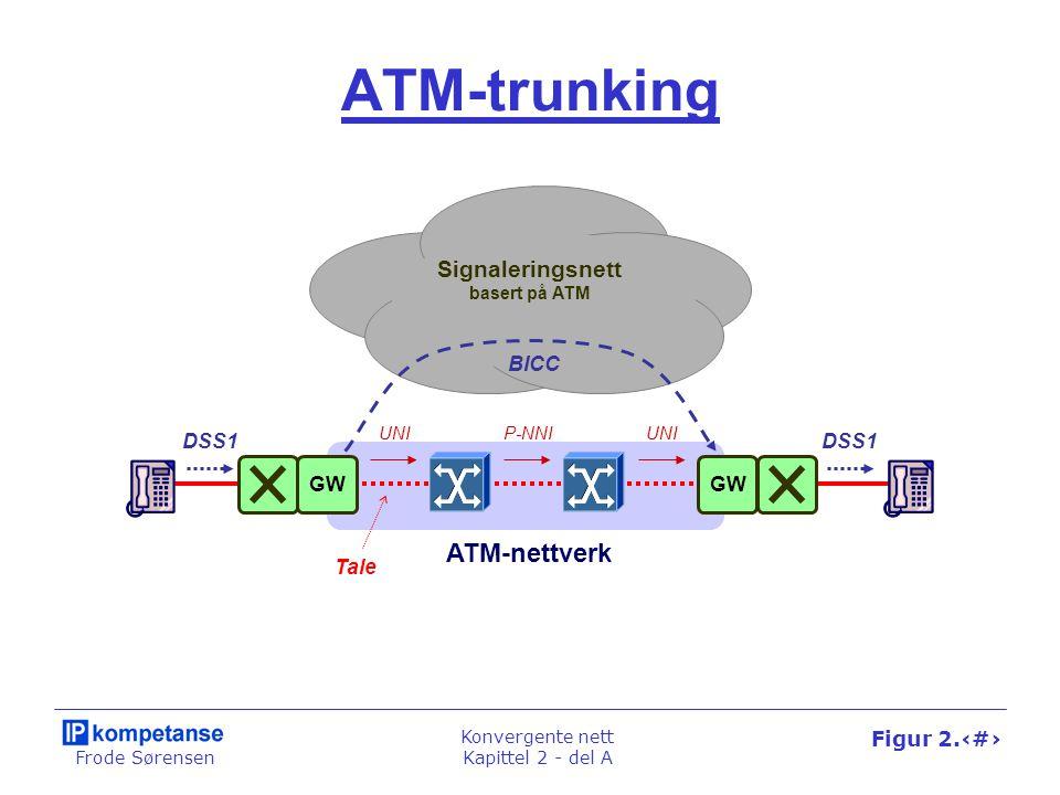 Frode Sørensen Konvergente nett Kapittel 2 - del A Figur 2.24 ATM-trunking ATM-nettverk Signaleringsnett basert på ATM DSS1 GW BICC UNIP-NNIUNI Tale