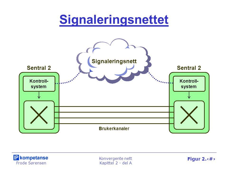Frode Sørensen Konvergente nett Kapittel 2 - del A Figur 2.5 Signaleringsnettet Brukerkanaler Sentral 2 Signaleringsnett Kontroll- system