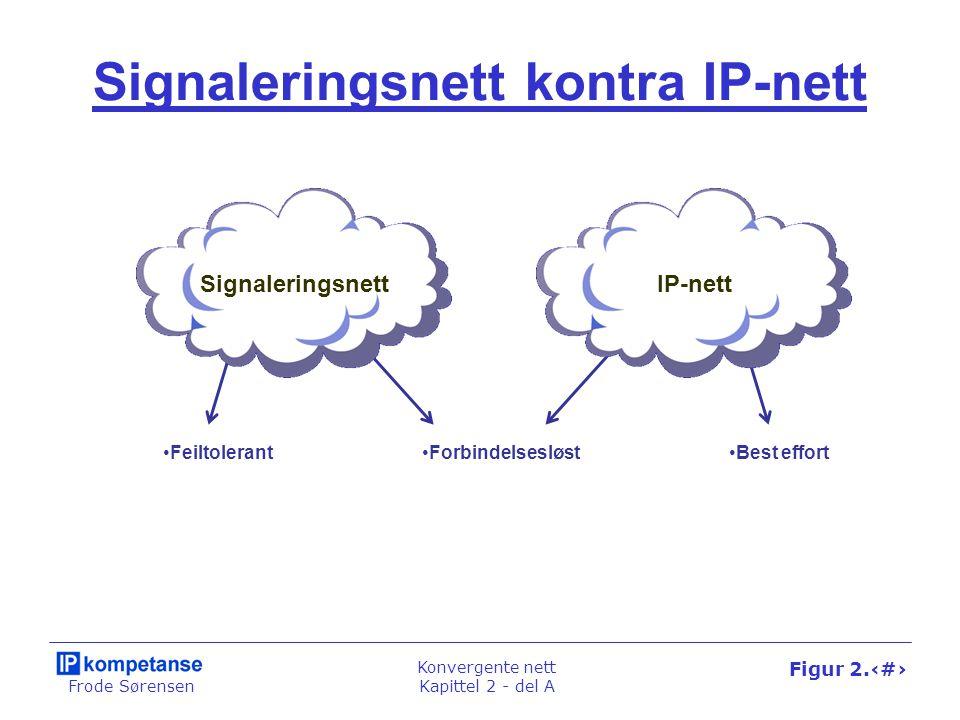 Frode Sørensen Konvergente nett Kapittel 2 - del A Figur 2.6 Feiltolerant Signaleringsnett kontra IP-nett SignaleringsnettIP-nett ForbindelsesløstBest effort