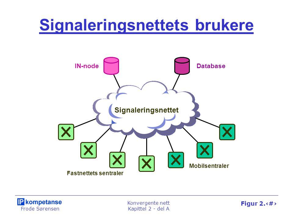 Frode Sørensen Konvergente nett Kapittel 2 - del A Figur 2.7 Signaleringsnettets brukere Signaleringsnettet Fastnettets sentraler IN-node Mobilsentraler Database